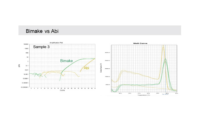 2x SYBR Green qPCR Master Mix | Customer Review